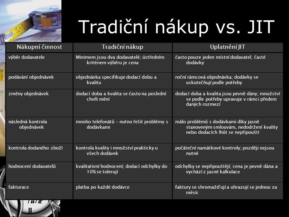 Tradiční nákup vs. JIT Nákupní činnost Tradiční nákup Uplatnění JIT