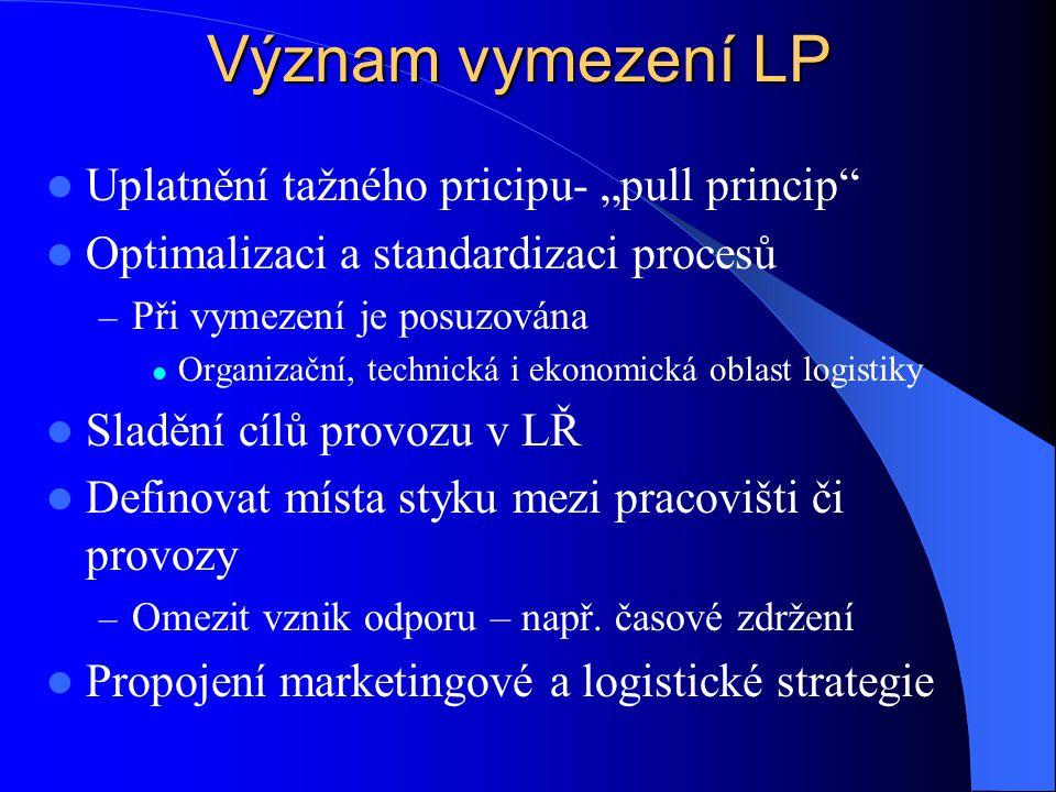 """Význam vymezení LP Uplatnění tažného pricipu- """"pull princip"""
