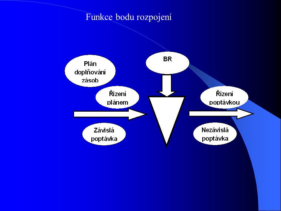 Funkce bodu rozpojení