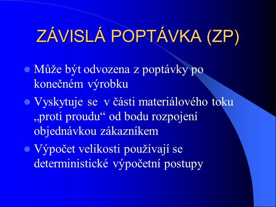 ZÁVISLÁ POPTÁVKA (ZP) Může být odvozena z poptávky po konečném výrobku