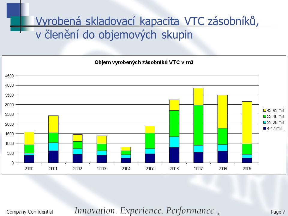 Vyrobená skladovací kapacita VTC zásobníků, v členění do objemových skupin