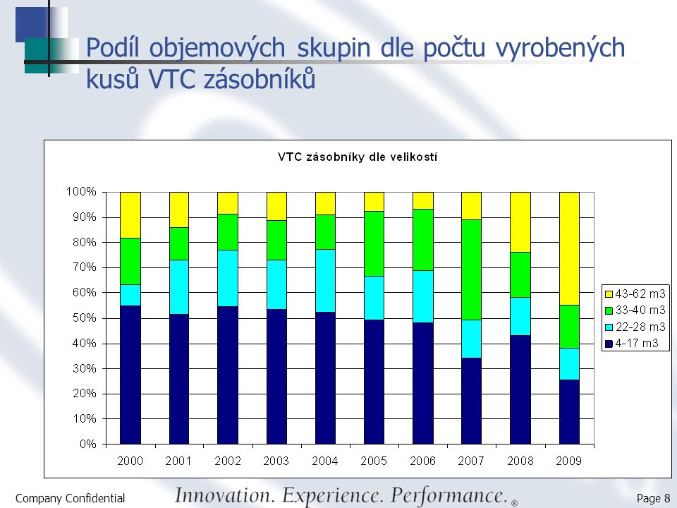 Podíl objemových skupin dle počtu vyrobených kusů VTC zásobníků