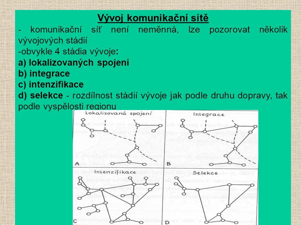 Vývoj komunikační sítě