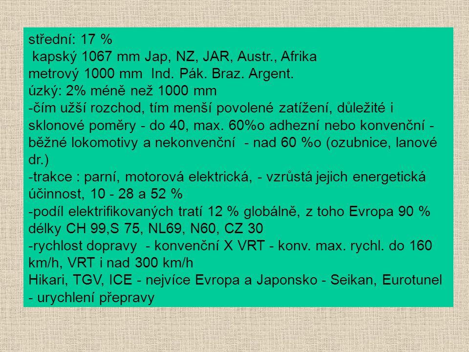 střední: 17 % kapský 1067 mm Jap, NZ, JAR, Austr., Afrika. metrový 1000 mm Ind. Pák. Braz. Argent.