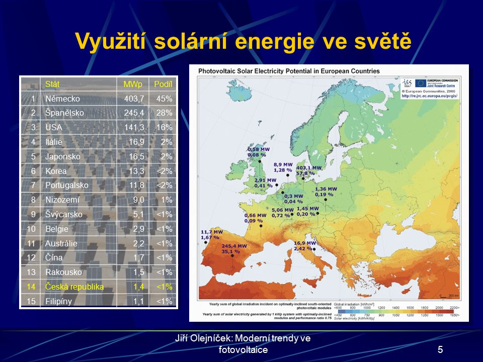Využití solární energie ve světě