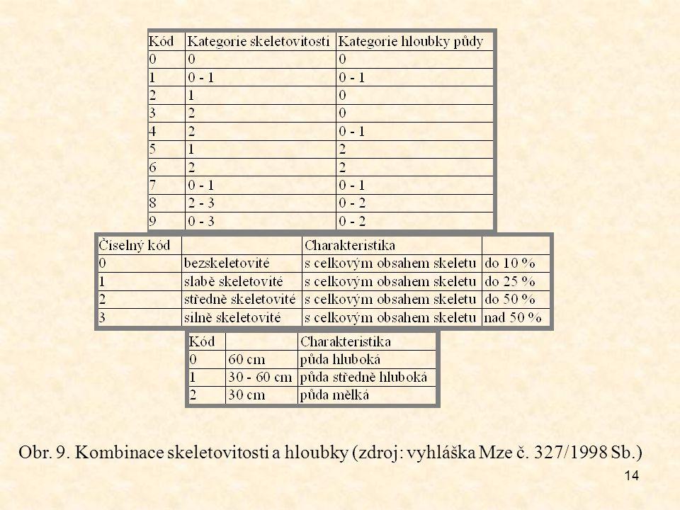Obr. 9. Kombinace skeletovitosti a hloubky (zdroj: vyhláška Mze č