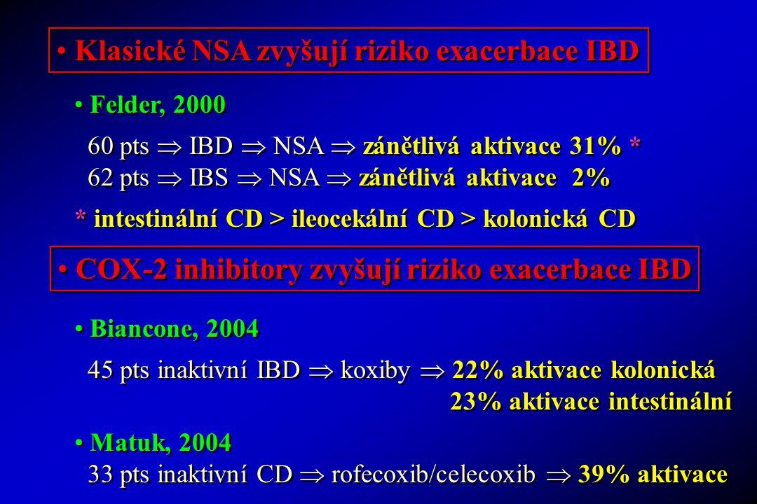 Klasické NSA zvyšují riziko exacerbace IBD