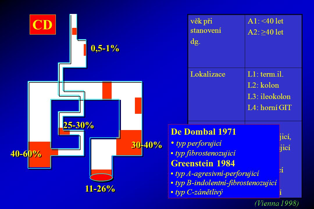CD 0,5-1% 25-30% De Dombal 1971 typ perforujicí 30-40% Greenstein 1984
