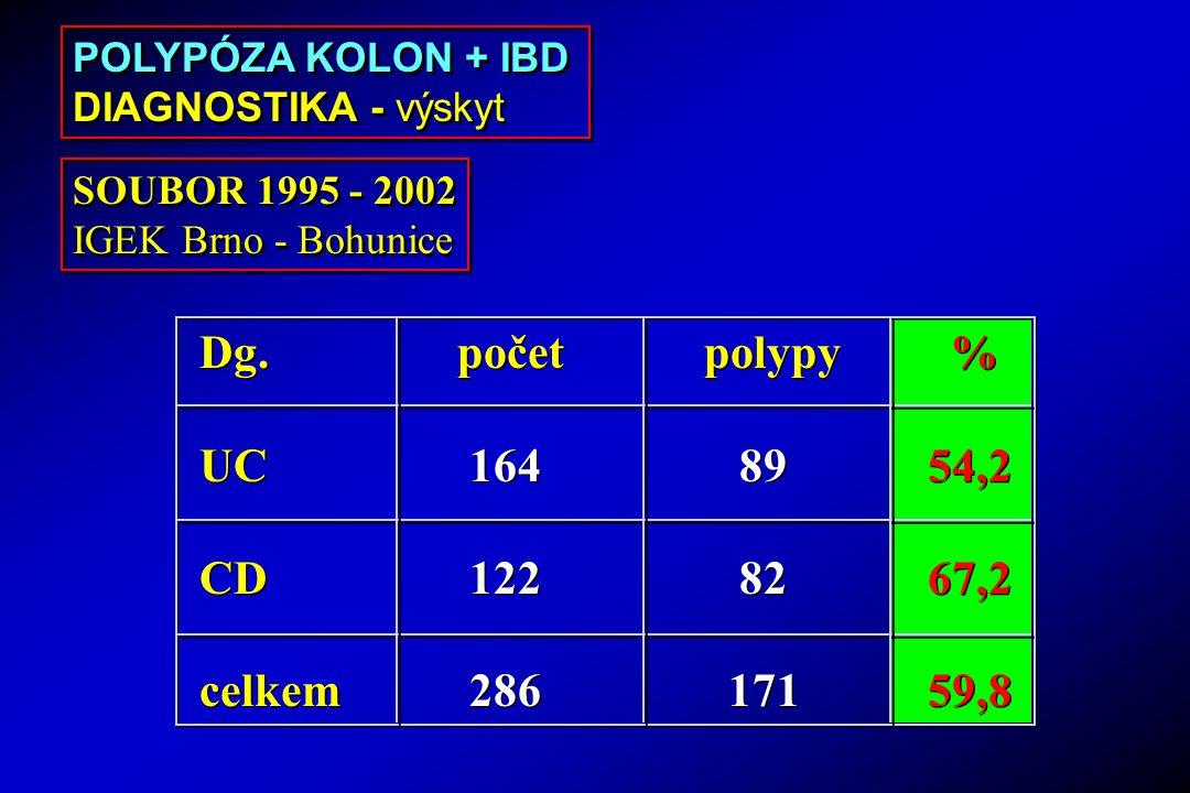 Dg. počet polypy % UC 164 89 54,2 CD 122 82 67,2 celkem 286 171 59,8
