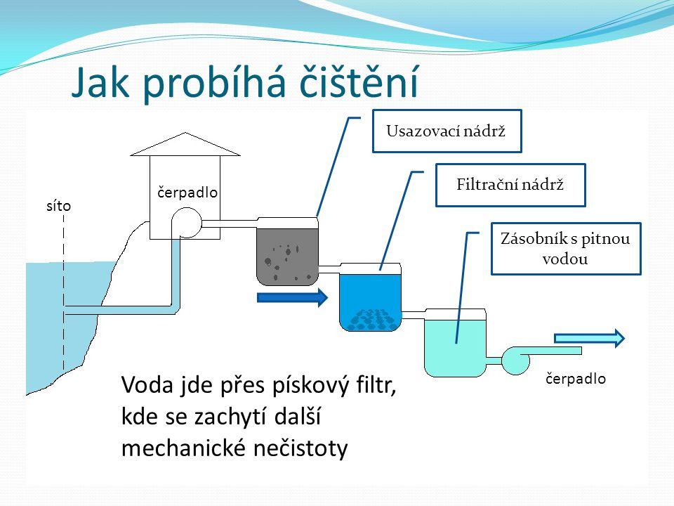Zásobník s pitnou vodou