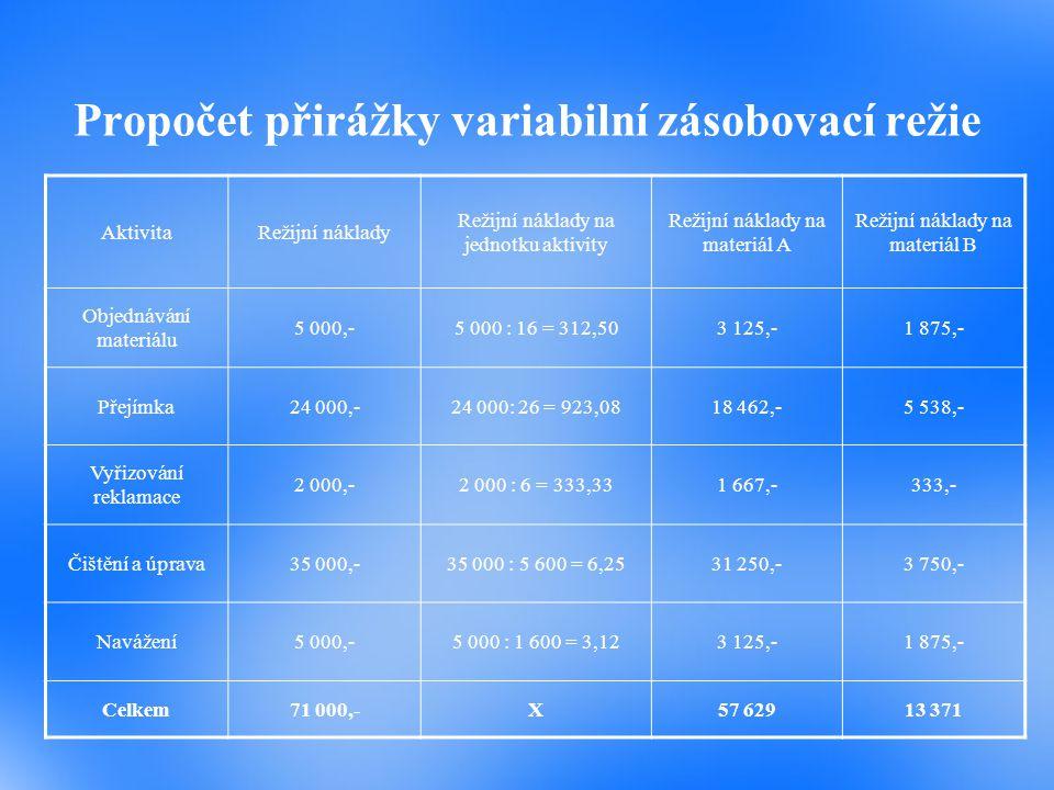 Propočet přirážky variabilní zásobovací režie