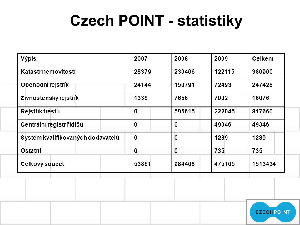 Czech POINT - statistiky