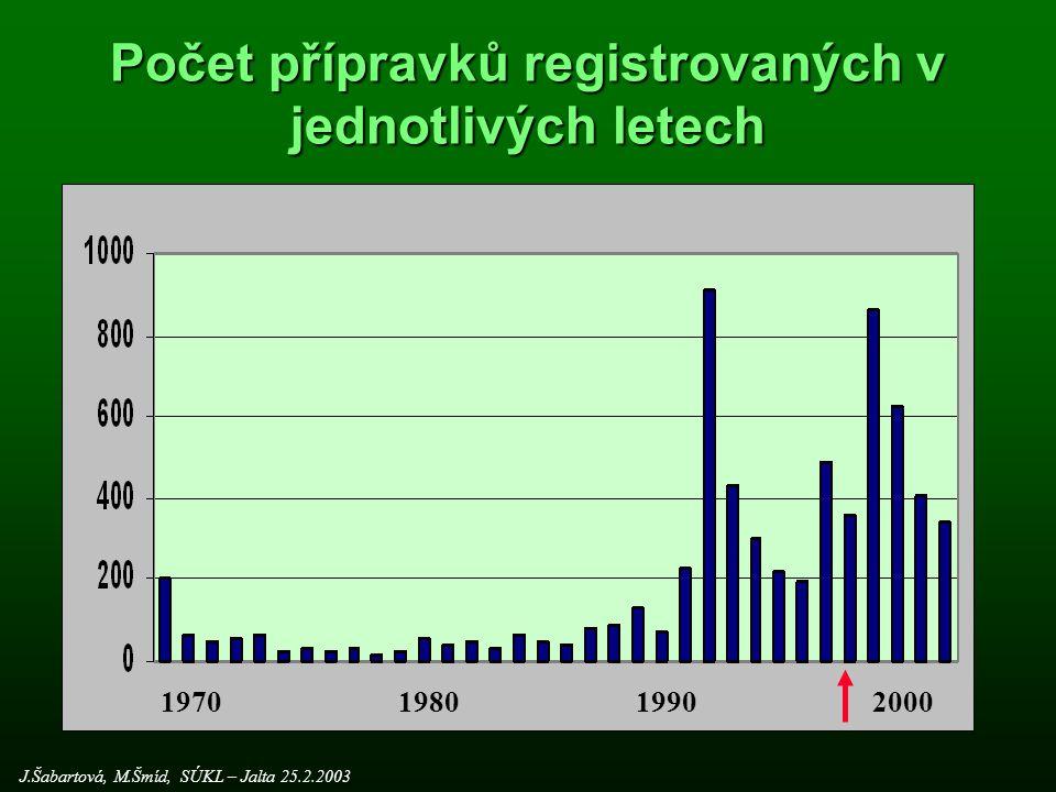 Počet přípravků registrovaných v jednotlivých letech
