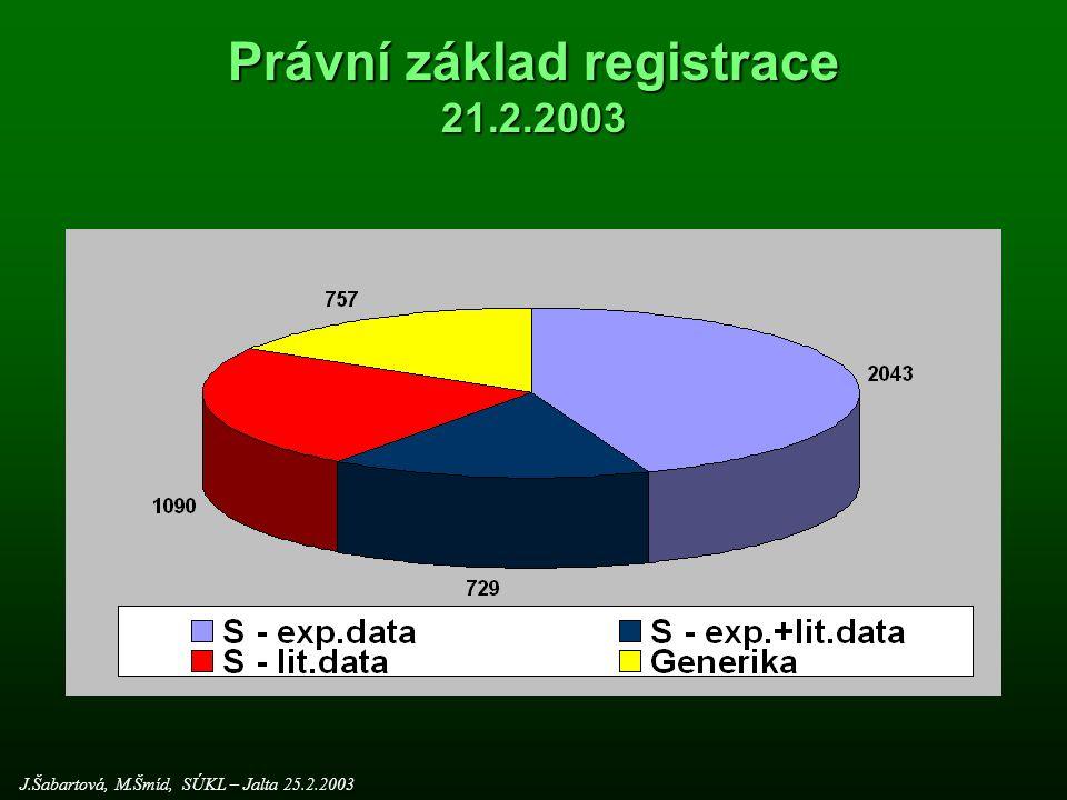 Právní základ registrace 21.2.2003