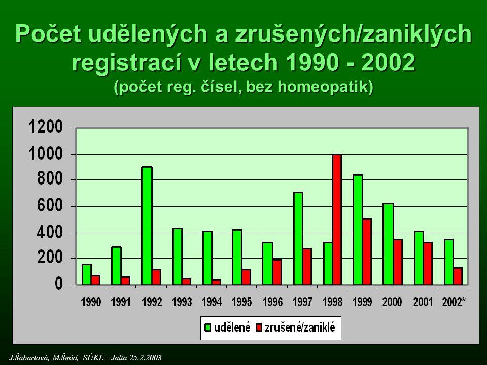 Počet udělených a zrušených/zaniklých registrací v letech 1990 - 2002 (počet reg. čísel, bez homeopatik)