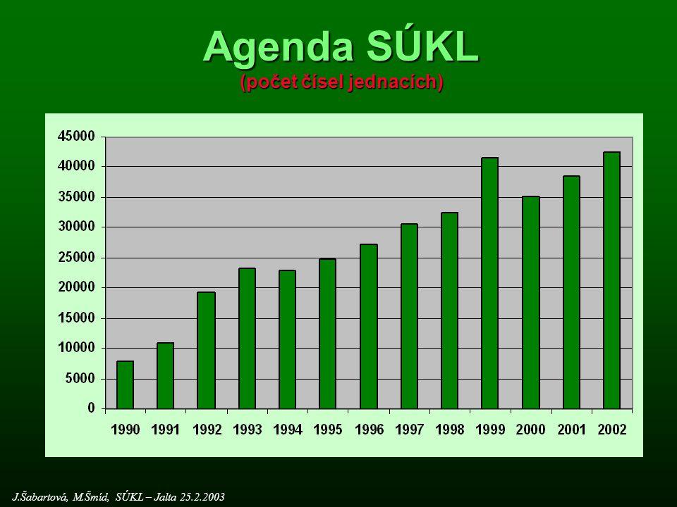 Agenda SÚKL (počet čísel jednacích)