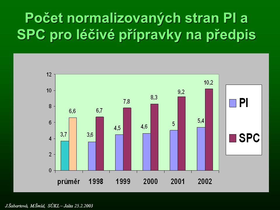 Počet normalizovaných stran PI a SPC pro léčivé přípravky na předpis