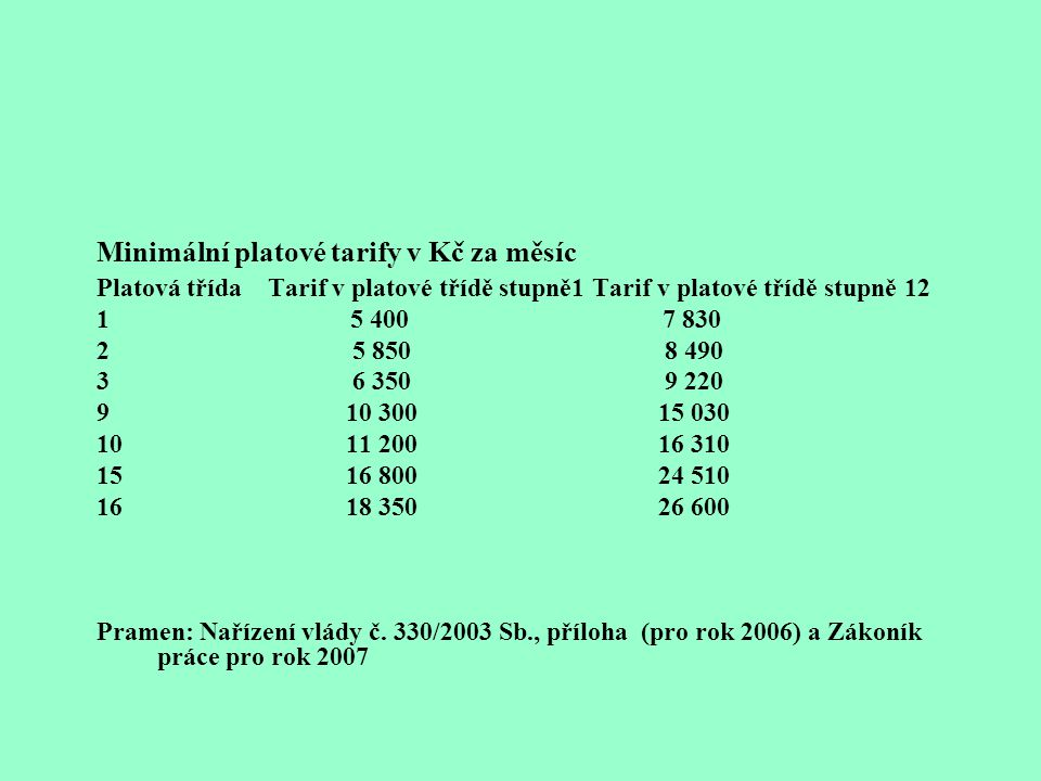 Minimální platové tarify v Kč za měsíc