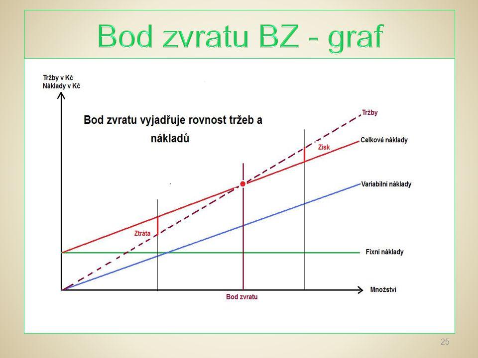 Bod zvratu BZ - graf
