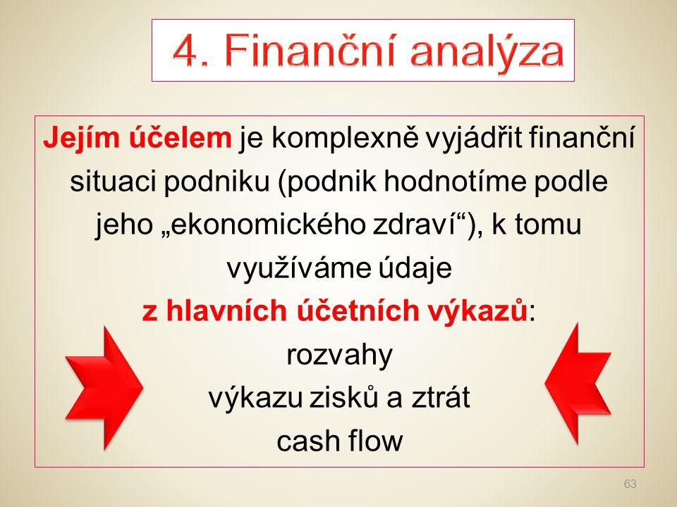 4. Finanční analýza