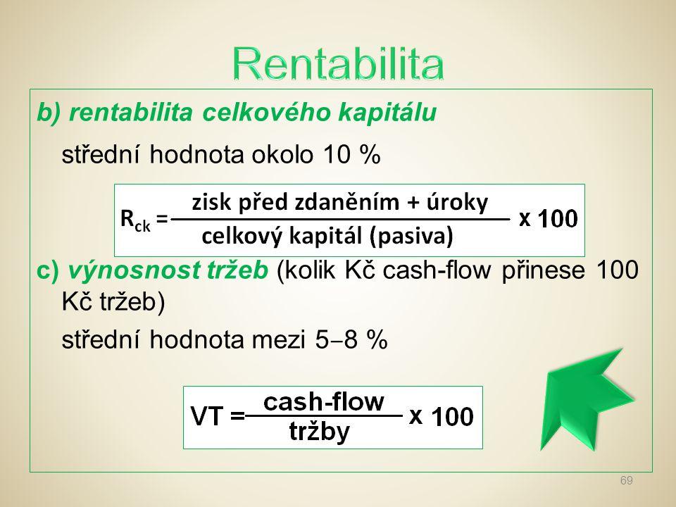 Rentabilita střední hodnota okolo 10 %