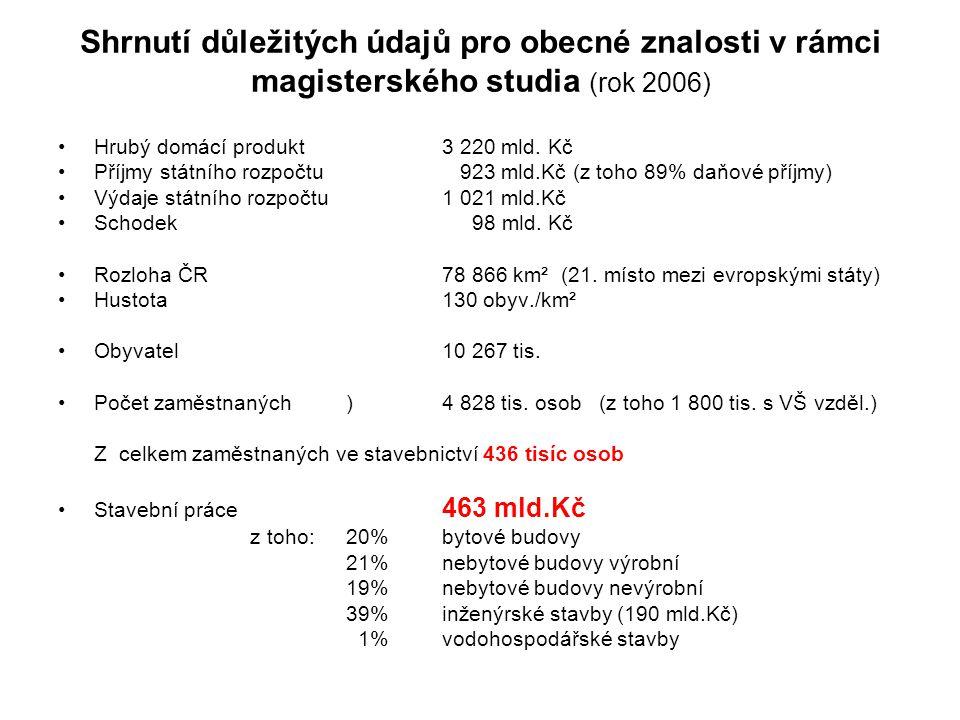 Shrnutí důležitých údajů pro obecné znalosti v rámci magisterského studia (rok 2006)