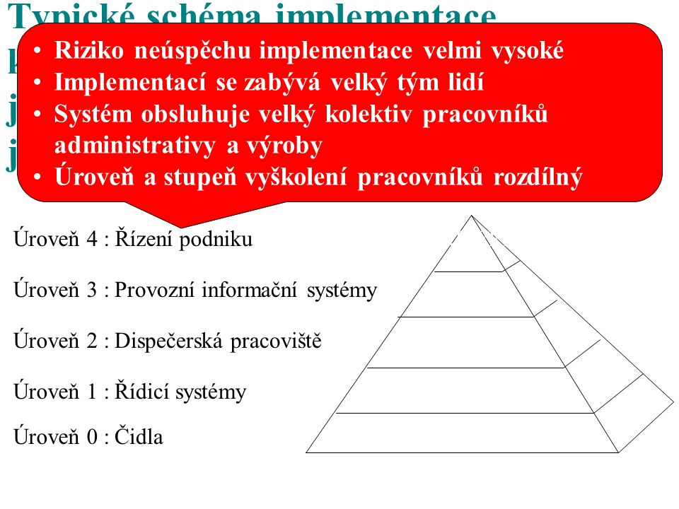 Typické schéma implementace komplexních informačních systémů na jednotlivých úrovních a škála ohrožení jejich úspěšného zavedení (barva)