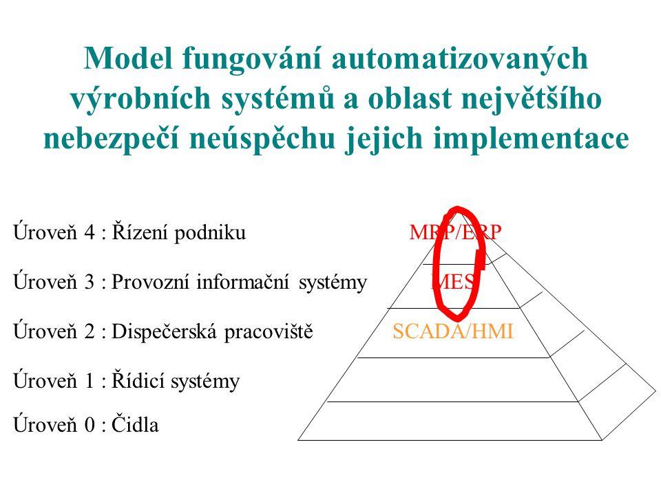Model fungování automatizovaných výrobních systémů a oblast největšího nebezpečí neúspěchu jejich implementace