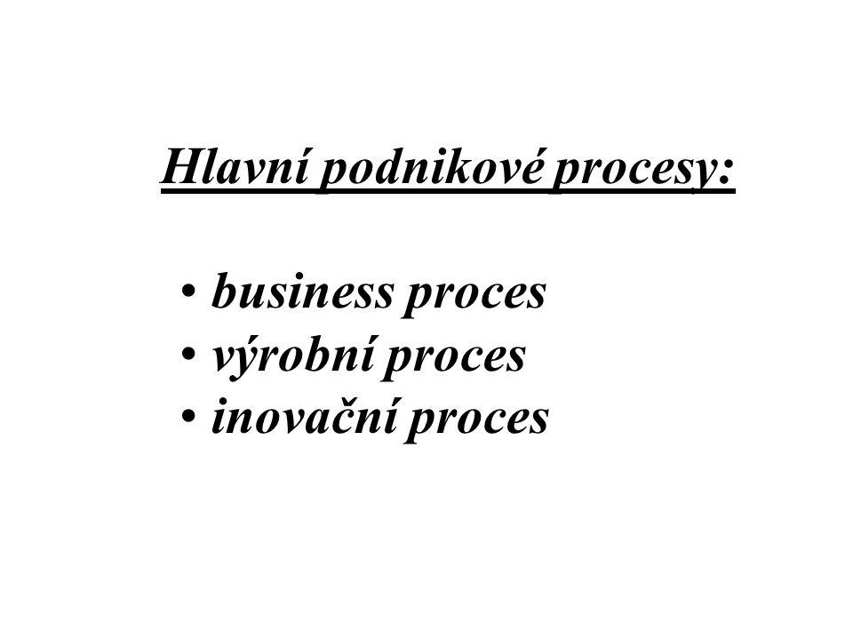 Hlavní podnikové procesy: