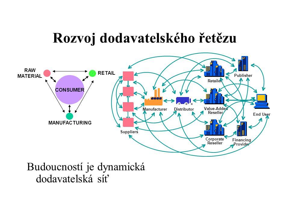 Rozvoj dodavatelského řetězu