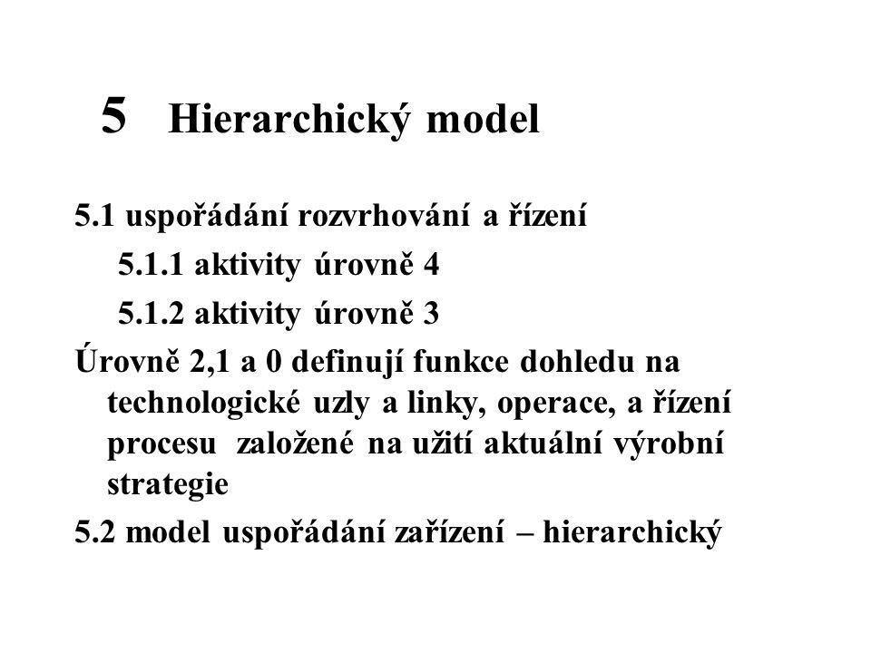 5 Hierarchický model 5.1 uspořádání rozvrhování a řízení
