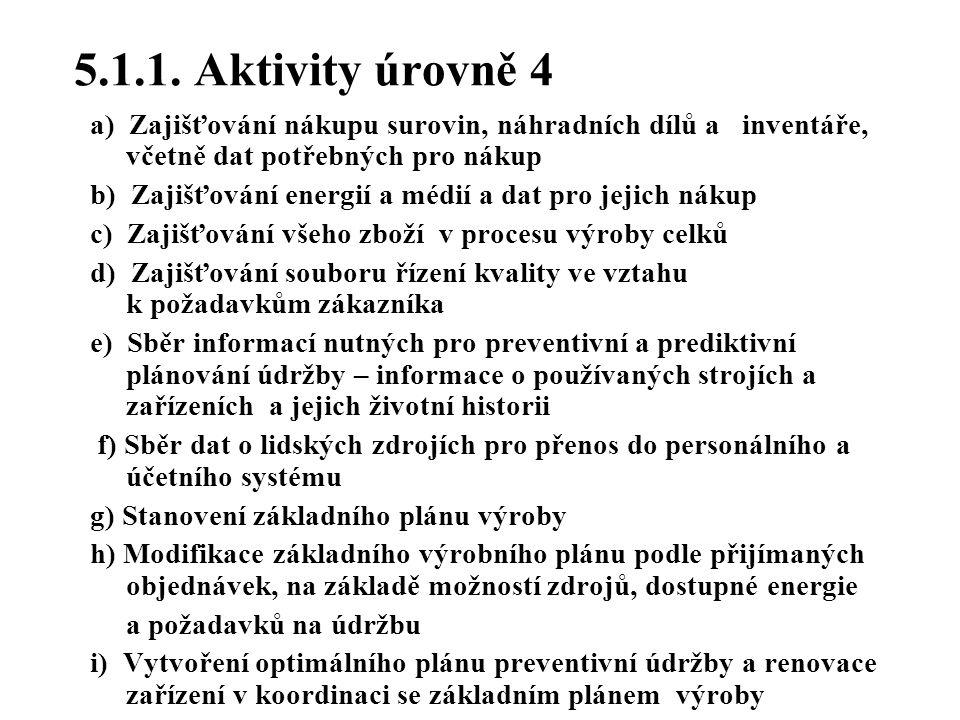 5.1.1. Aktivity úrovně 4 a) Zajišťování nákupu surovin, náhradních dílů a inventáře, včetně dat potřebných pro nákup.
