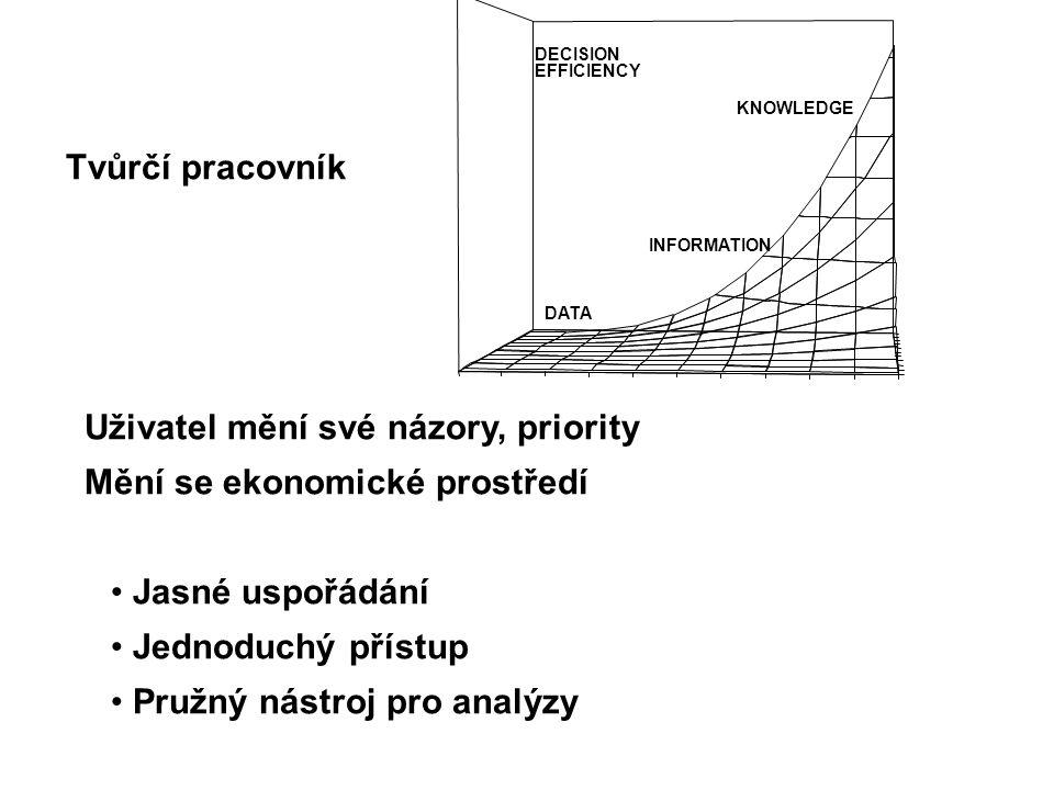 Uživatel mění své názory, priority Mění se ekonomické prostředí