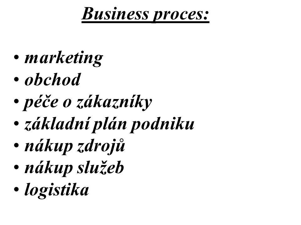 Business proces: marketing. obchod. péče o zákazníky. základní plán podniku. nákup zdrojů. nákup služeb.