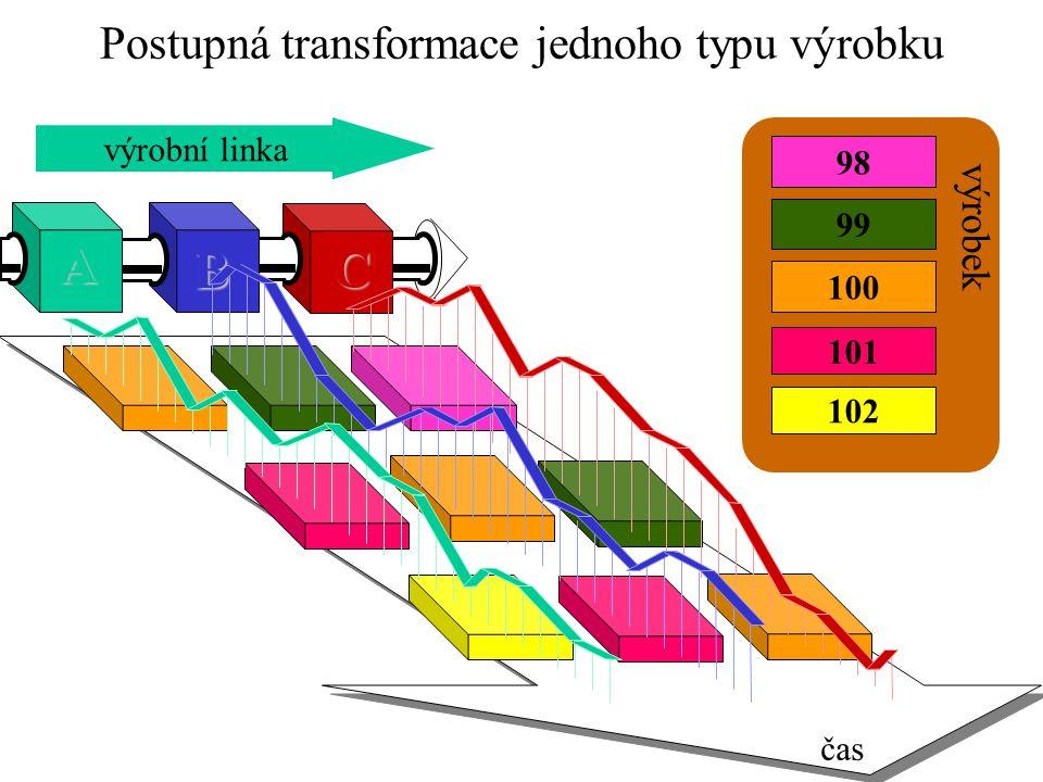 Postupná transformace jednoho typu výrobku