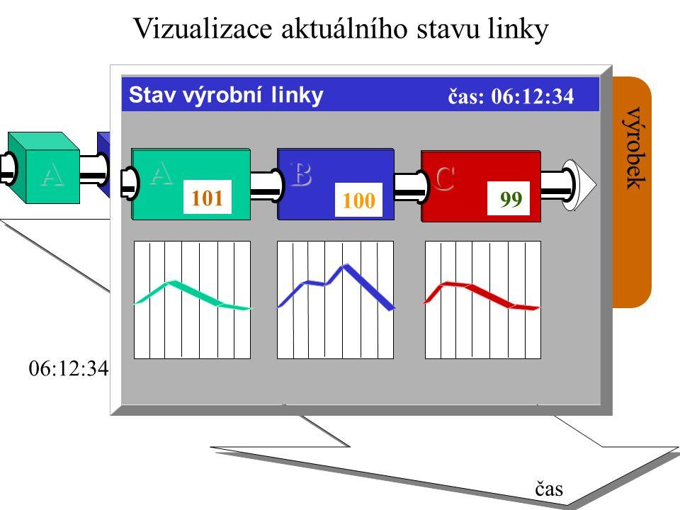 Vizualizace aktuálního stavu linky