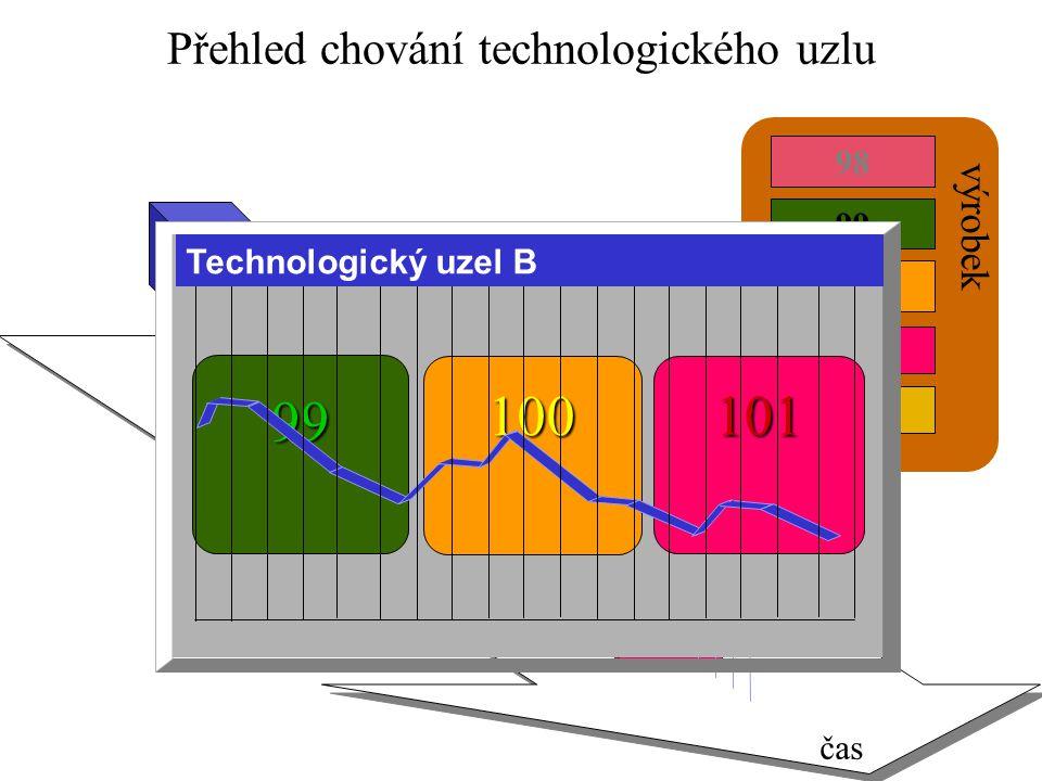 Přehled chování technologického uzlu