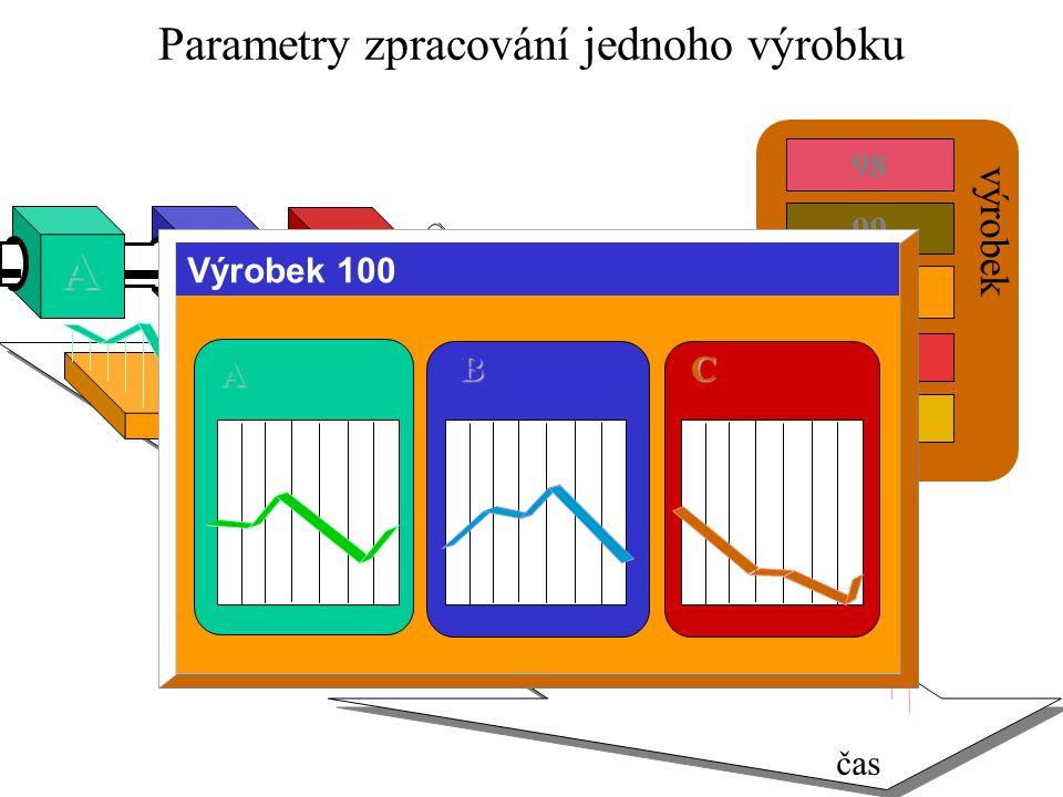 Parametry zpracování jednoho výrobku