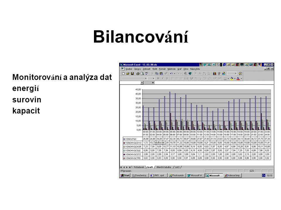Bilancování Monitorování a analýza dat energií surovin kapacit