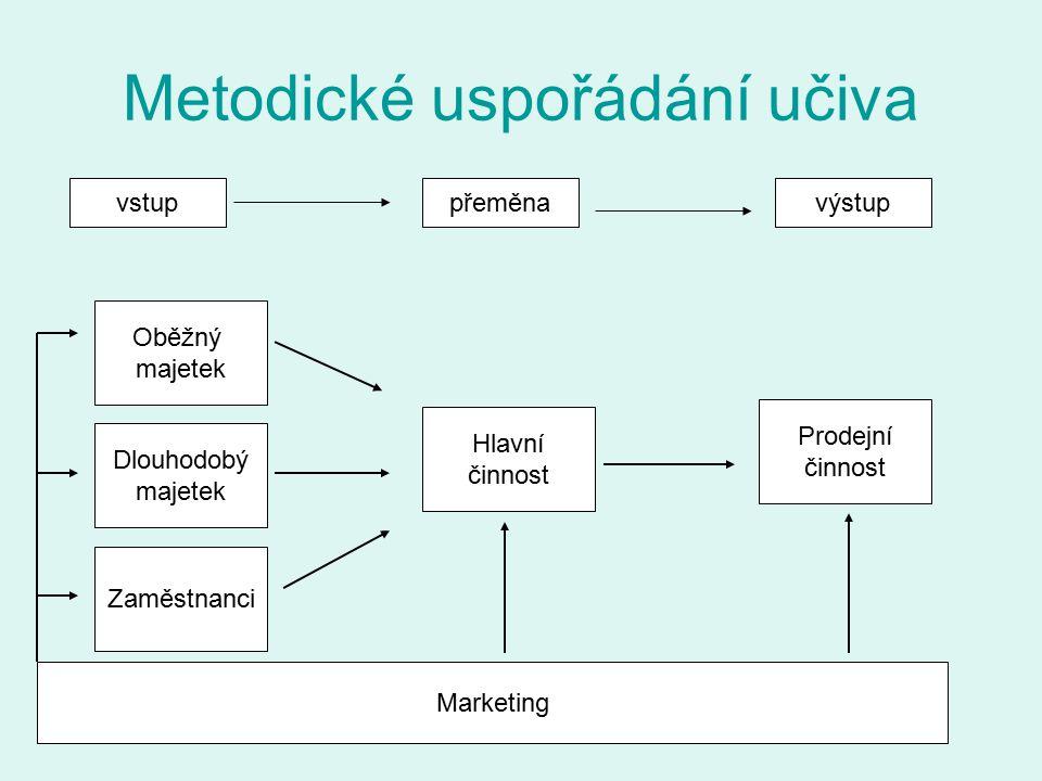 Metodické uspořádání učiva