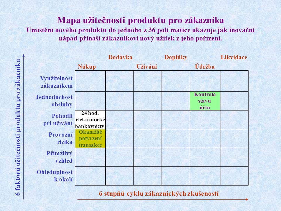 Mapa užitečnosti produktu pro zákazníka Umístění nového produktu do jednoho z 36 polí matice ukazuje jak inovační nápad přináší zákazníkovi nový užitek z jeho pořízení.