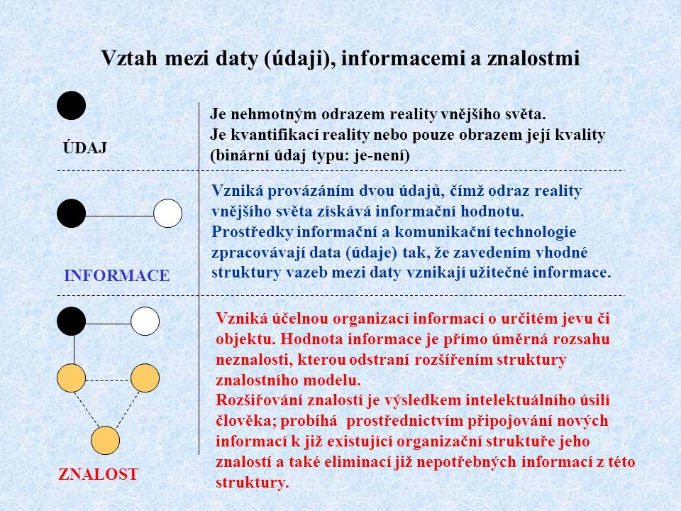 Vztah mezi daty (údaji), informacemi a znalostmi