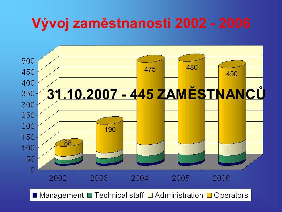 Vývoj zaměstnanosti 2002 - 2006 31.10.2007 - 445 ZAMĚSTNANCŮ