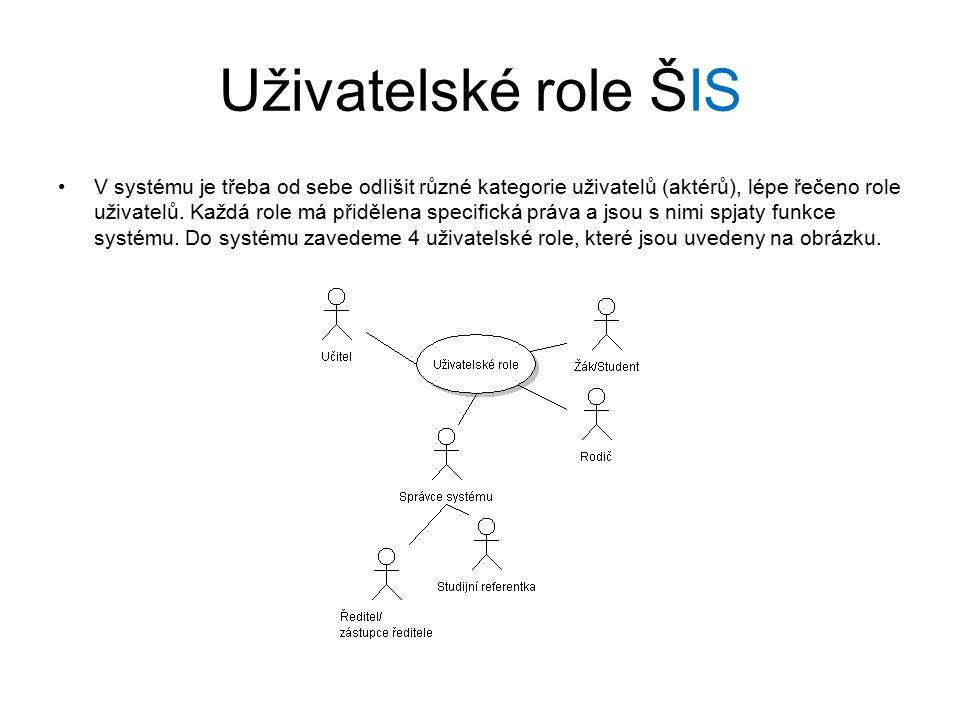 Uživatelské role ŠIS