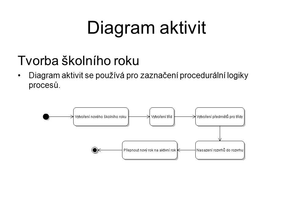 Diagram aktivit Tvorba školního roku