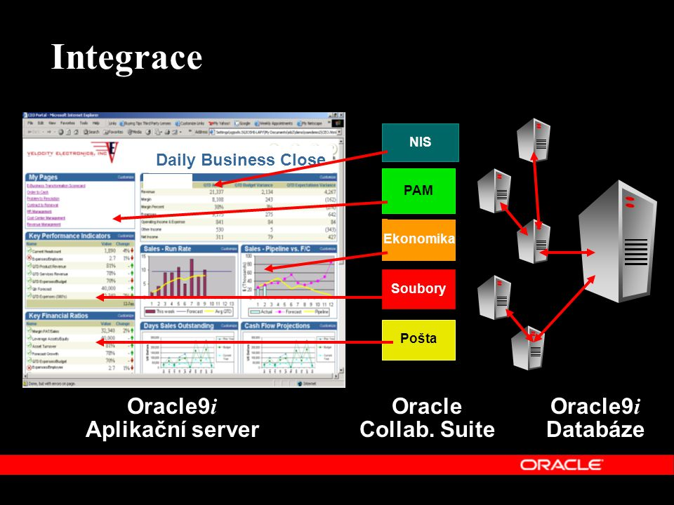 Integrace Oracle9i Aplikační server Oracle Collab. Suite Oracle9i