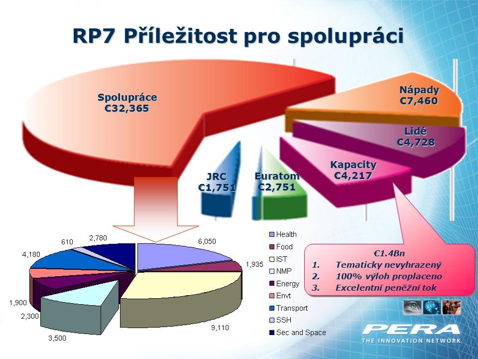 RP7 Příležitost pro spolupráci