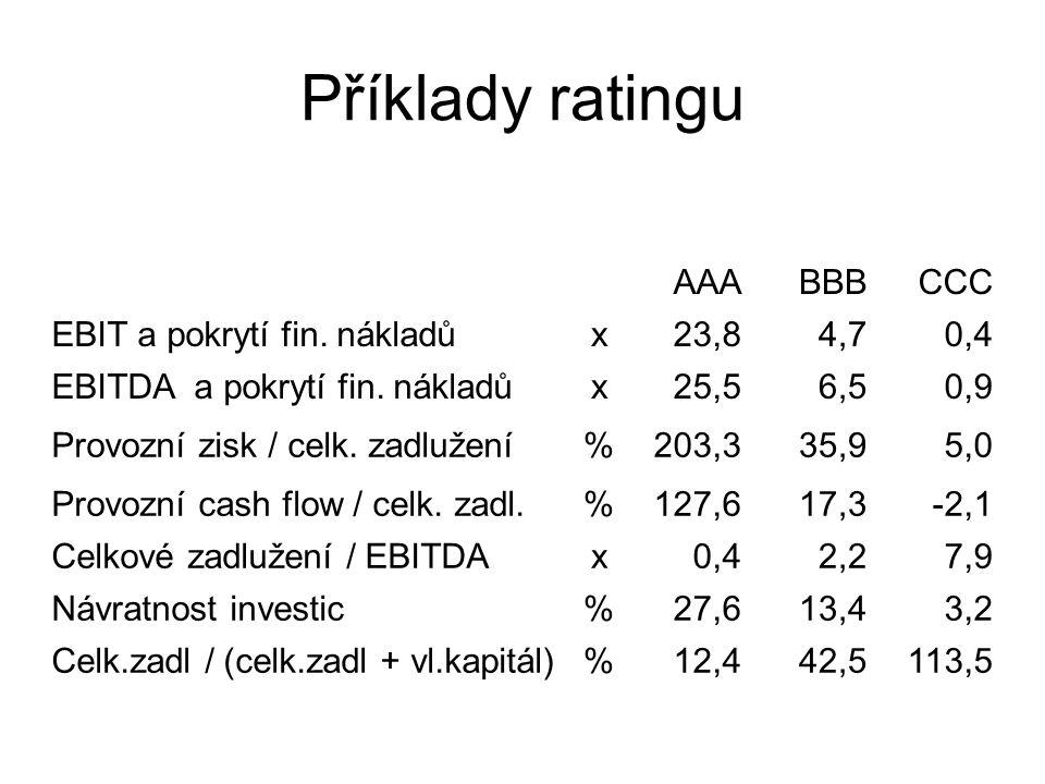 Příklady ratingu AAA BBB CCC EBIT a pokrytí fin. nákladů x 23,8 4,7