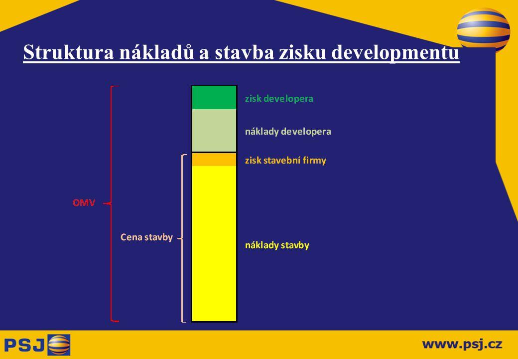 Struktura nákladů a stavba zisku developmentu