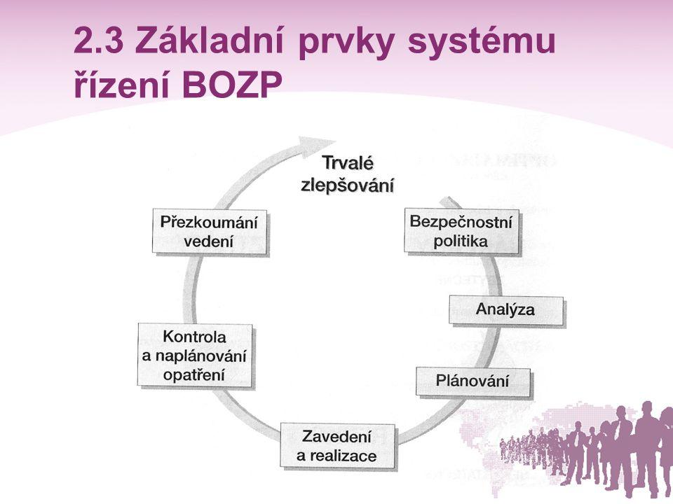2.3 Základní prvky systému řízení BOZP